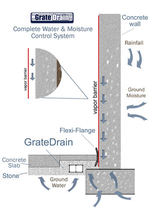 crawl space vapor barriers home humidity control budget dry